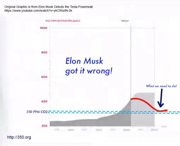 Tesla_CO2